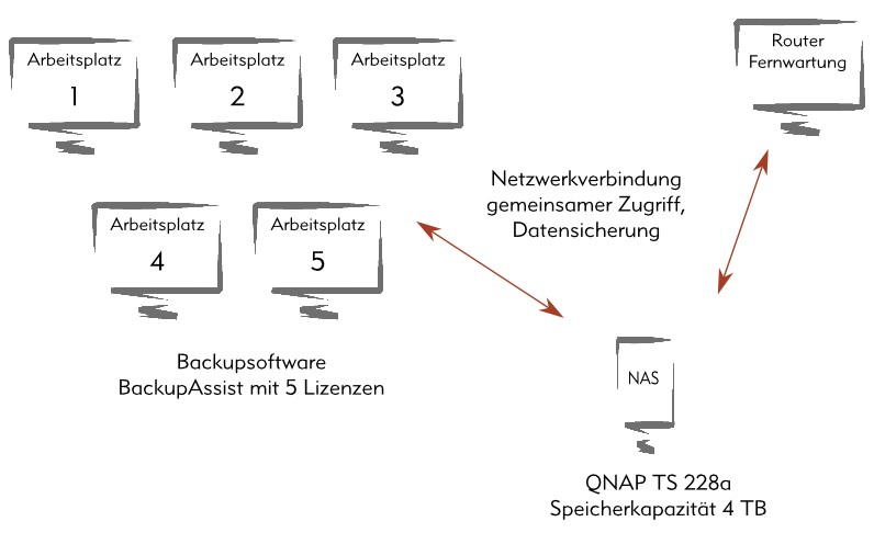 Backup Software Datensicherung