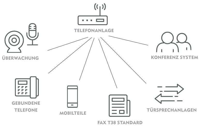 Telefonanlagen Konferenz system Überwachung gebundene Telefone Mobilteile Fax T38 Standard Türsprechanlagen